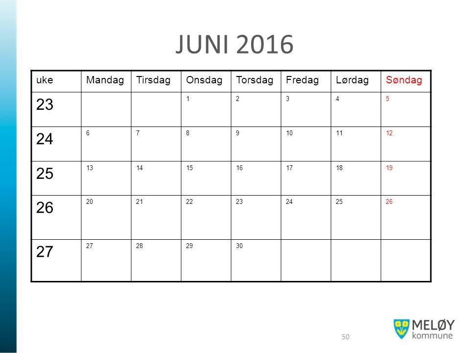 JUNI 2016 ukeMandagTirsdagOnsdagTorsdagFredagLørdagSøndag 23 12345 24 6789101112 25 13141516171819 26 20212223242526 27 282930 50