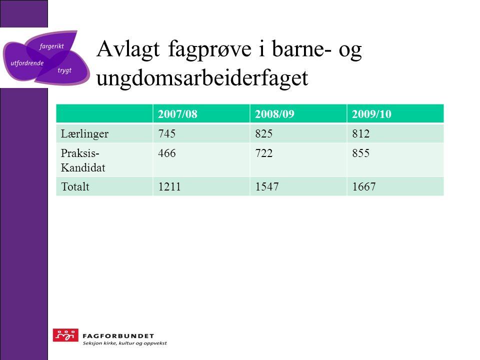 Avlagt fagprøve i barne- og ungdomsarbeiderfaget 2007/082008/092009/10 Lærlinger745825812 Praksis- Kandidat 466722855 Totalt121115471667