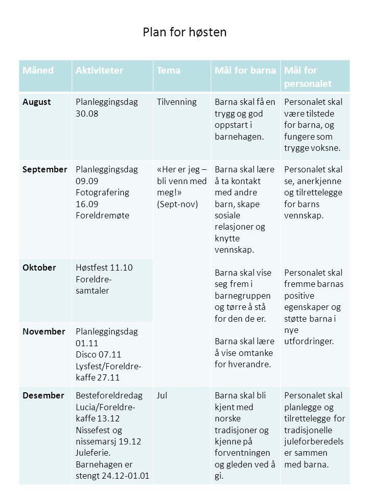 Plan for høsten MånedAktiviteterTemaMål for barnaMål for personalet AugustPlanleggingsdag 30.08 TilvenningBarna skal få en trygg og god oppstart i bar