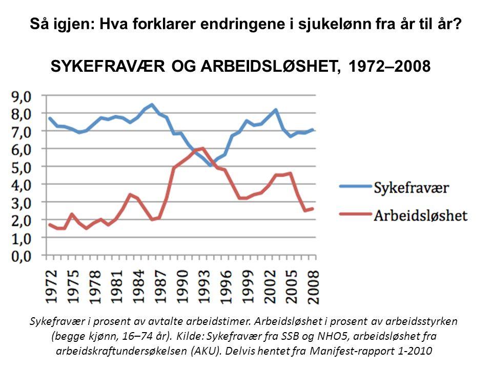 SYKEFRAVÆR OG ARBEIDSLØSHET, 1972–2008 Sykefravær i prosent av avtalte arbeidstimer. Arbeidsløshet i prosent av arbeidsstyrken (begge kjønn, 16–74 år)