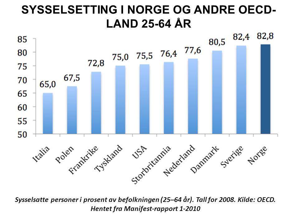 Sysselsatte personer i prosent av befolkningen (25–64 år). Tall for 2008. Kilde: OECD. Hentet fra Manifest-rapport 1-2010 SYSSELSETTING I NORGE OG AND