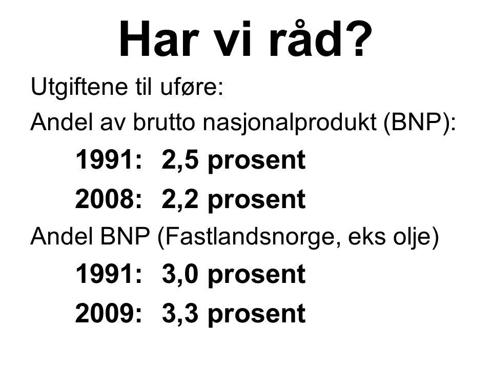 Har vi råd? Utgiftene til uføre: Andel av brutto nasjonalprodukt (BNP): 1991:2,5 prosent 2008:2,2 prosent Andel BNP (Fastlandsnorge, eks olje) 1991:3,