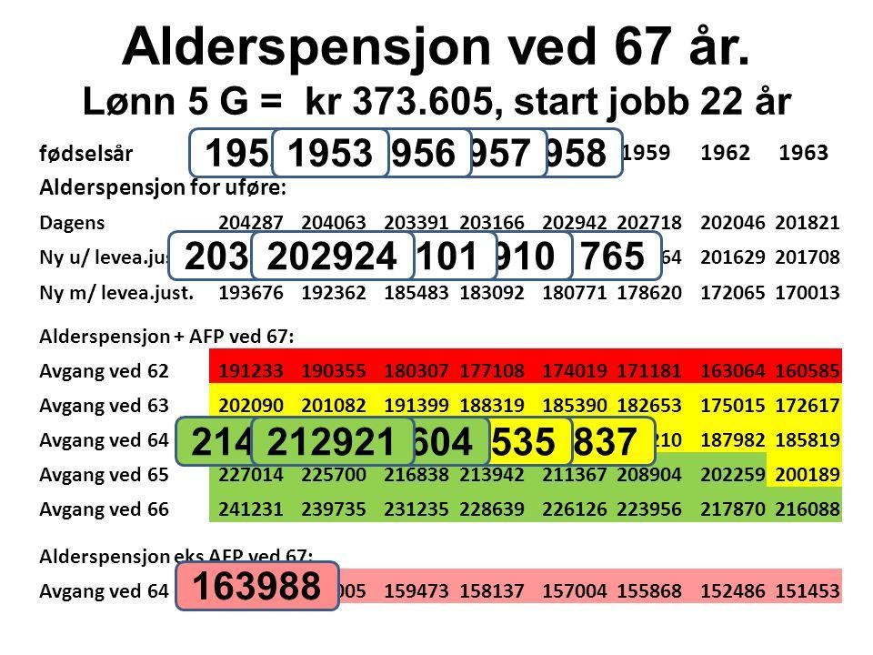 Alderspensjon ved 67 år. Lønn 5 G = kr 373.605, start jobb 22 år fødselsår 19521953195619571958195919621963 Alderspensjon for uføre: Dagens20428720406