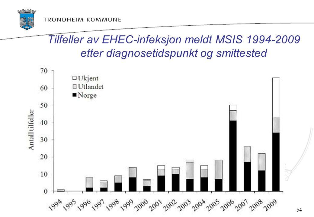 Tilfeller av EHEC-infeksjon meldt MSIS 1994-2009 etter diagnosetidspunkt og smittested Kilde:Folkehelseinstituttet Kilde: Folkehelseinstituttet 17.09.