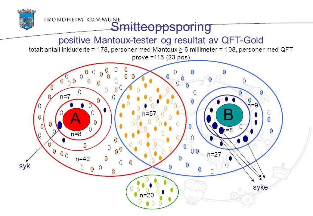 B A n=57 n=20 n=8 n=42 n=8 n=27 n=9 n=7 Smitteoppsporing positive Mantoux-tester og resultat av QFT-Gold totalt antall inkluderte = 178, personer med