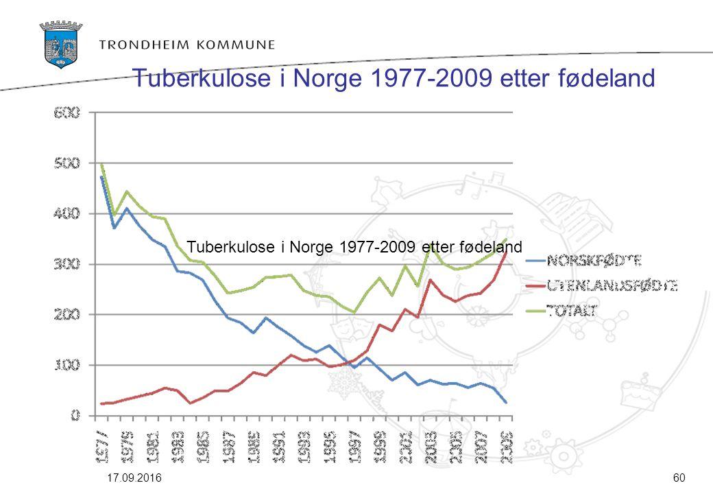 Tuberkulose i Norge 1977-2009 etter fødeland 17.09.201660 Tuberkulose i Norge 1977-2009 etter fødeland