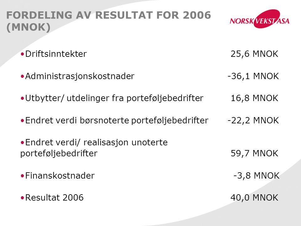 FORDELING AV RESULTAT FOR 2006 (MNOK) Driftsinntekter 25,6 MNOK Administrasjonskostnader -36,1 MNOK Utbytter/ utdelinger fra porteføljebedrifter 16,8 MNOK Endret verdi børsnoterte porteføljebedrifter -22,2 MNOK Endret verdi/ realisasjon unoterte porteføljebedrifter 59,7 MNOK Finanskostnader -3,8 MNOK Resultat 2006 40,0 MNOK