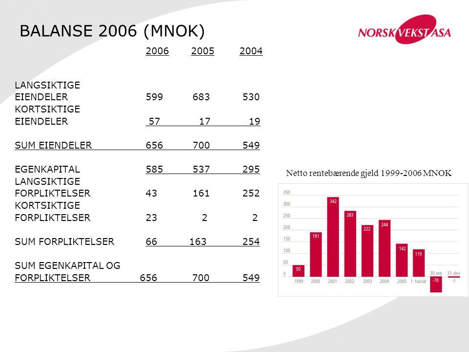 2006 20052004 LANGSIKTIGE EIENDELER599683 530 KORTSIKTIGE EIENDELER 57 17 19 SUM EIENDELER656700 549 EGENKAPITAL585537 295 LANGSIKTIGE FORPLIKTELSER 4
