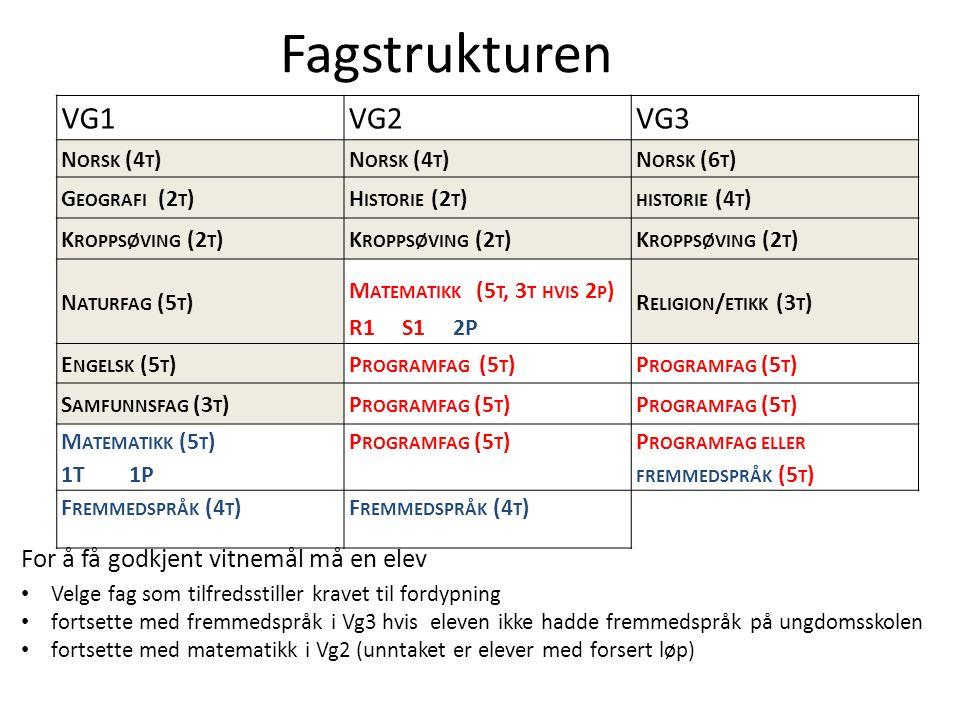 Oslo kommune Utdanningsetaten VG1VG2VG3 N ORSK (4 T ) N ORSK (6 T ) G EOGRAFI (2 T )H ISTORIE (2 T ) HISTORIE (4 T ) K ROPPSØVING (2 T ) N ATURFAG (5 T ) M ATEMATIKK (5 T, 3 T HVIS 2 P ) R1 S1 2P R ELIGION / ETIKK (3 T ) E NGELSK (5 T )P ROGRAMFAG (5 T ) S AMFUNNSFAG (3 T )P ROGRAMFAG (5 T ) M ATEMATIKK (5 T ) 1T 1P P ROGRAMFAG (5 T ) P ROGRAMFAG ELLER FREMMEDSPRÅK (5 T ) F REMMEDSPRÅK (4 T ) Fagstrukturen For å få godkjent vitnemål må en elev Velge fag som tilfredsstiller kravet til fordypning fortsette med fremmedspråk i Vg3 hvis eleven ikke hadde fremmedspråk på ungdomsskolen fortsette med matematikk i Vg2 (unntaket er elever med forsert løp)