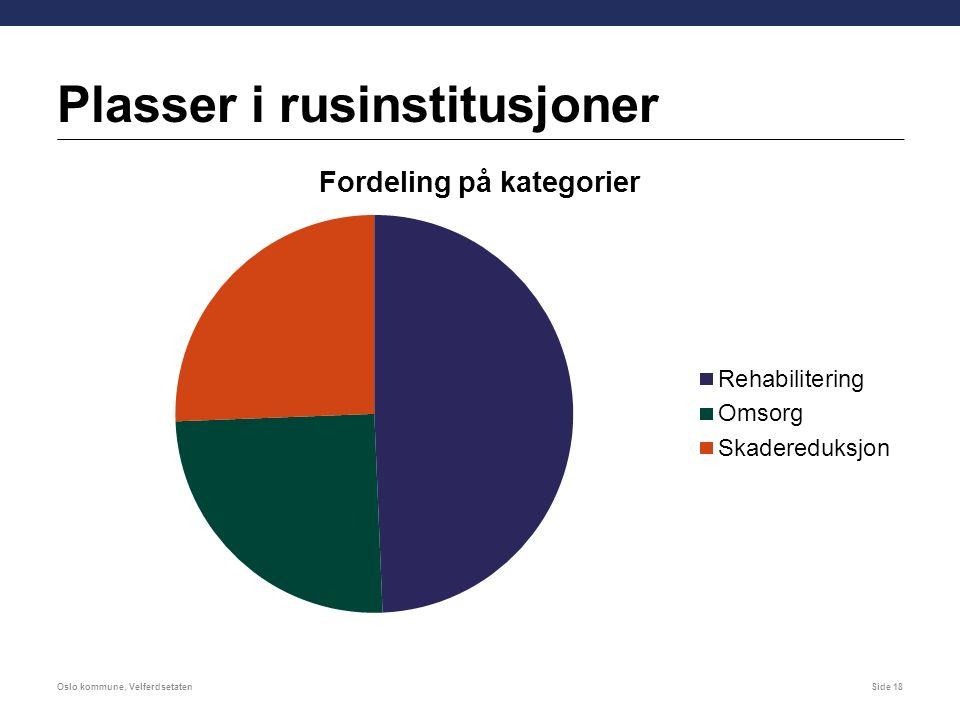 Plasser i rusinstitusjoner Oslo kommune, VelferdsetatenSide 18