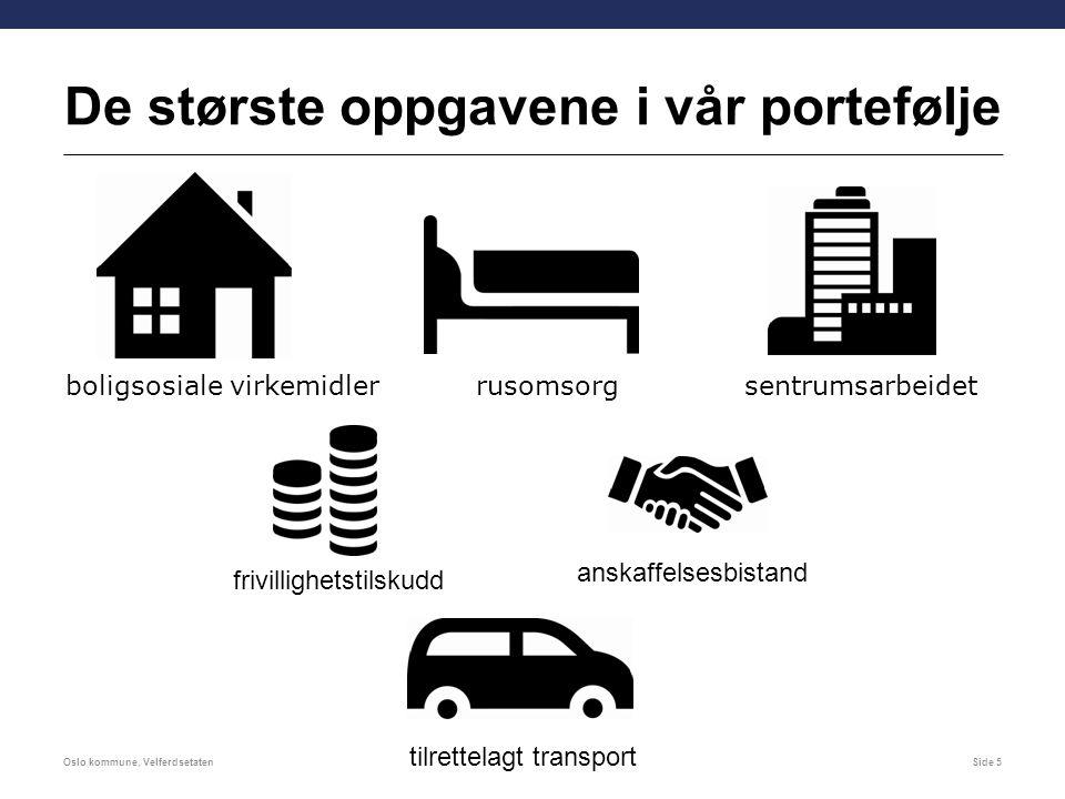 De største oppgavene i vår portefølje Oslo kommune, VelferdsetatenSide 5 tilrettelagt transport rusomsorgsentrumsarbeidet frivillighetstilskudd anskaffelsesbistand boligsosiale virkemidler