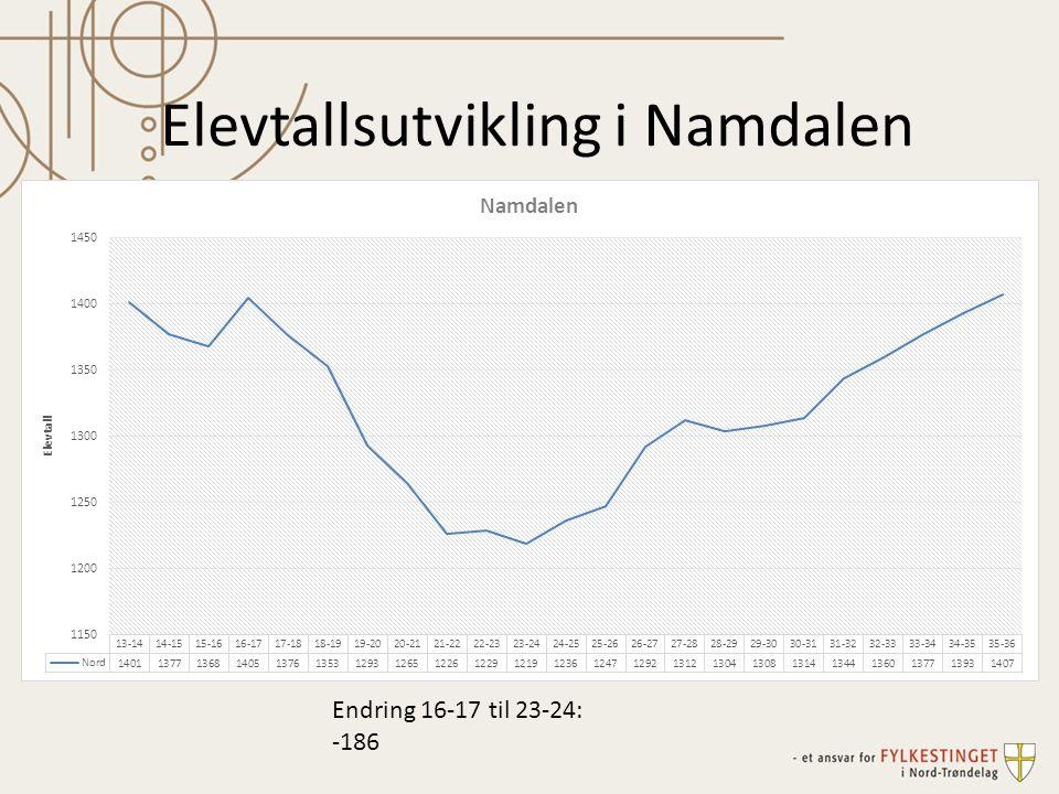 Elevtallsutvikling i Namdalen Endring 16-17 til 23-24: -186