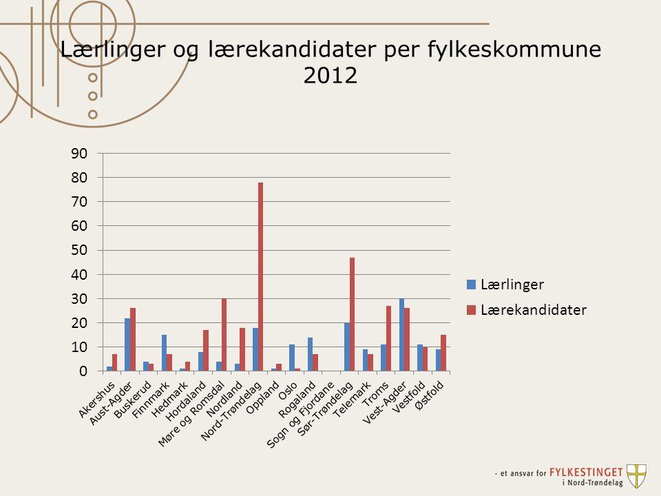 Lærlinger og lærekandidater per fylkeskommune 2012