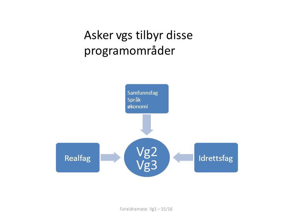 Asker vgs tilbyr disse programområder Vg2 Vg3 Realfag Samfunnsfag Språk økonomi Idrettsfag Foreldremøte Vg1 – 15/16