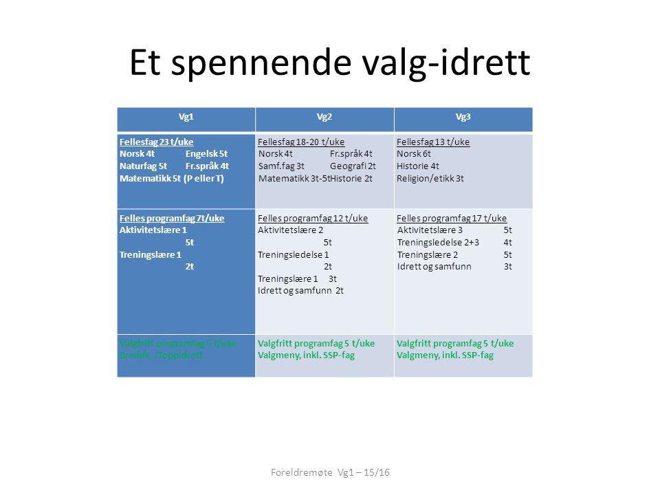 Et spennende valg-idrett Vg1Vg2Vg3 Fellesfag 23 t/uke Norsk 4tEngelsk 5t Naturfag 5tFr.språk 4t Matematikk 5t (P eller T) Fellesfag 18-20 t/uke Norsk