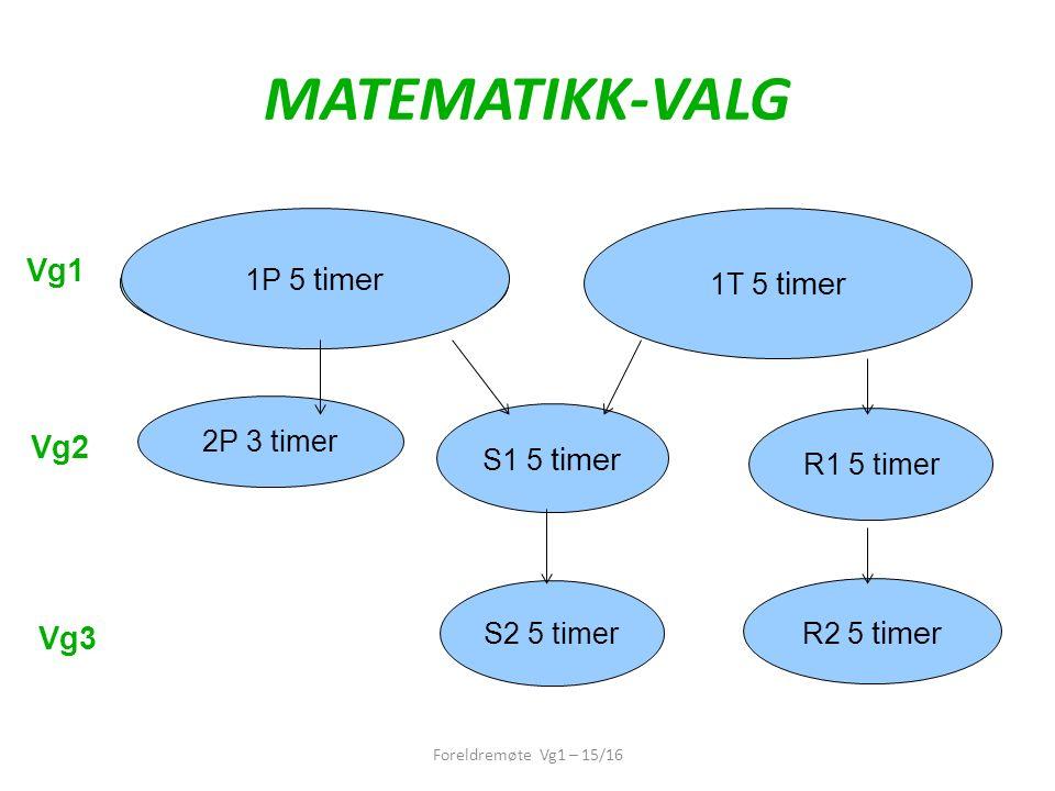 MATEMATIKK-VALG 1P 5 timer 2P 3 timer R1 5 timer S1 5 timer S2 5 timer R2 5 timer Vg1 Vg2 Vg3 1P 5 timer 1T 5 timer