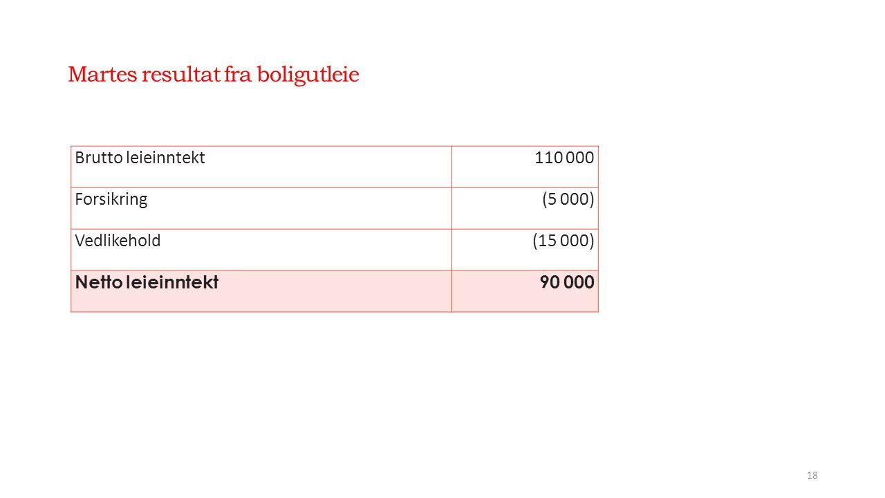 Martes resultat fra boligutleie 18 Brutto leieinntekt110 000 Forsikring(5 000) Vedlikehold(15 000) Netto leieinntekt90 000