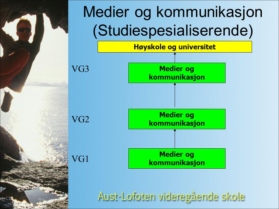Medier og kommunikasjon VG1 VG2 VG3 Høyskole og universitet Medier og kommunikasjon (Studiespesialiserende) Medier og kommunikasjon