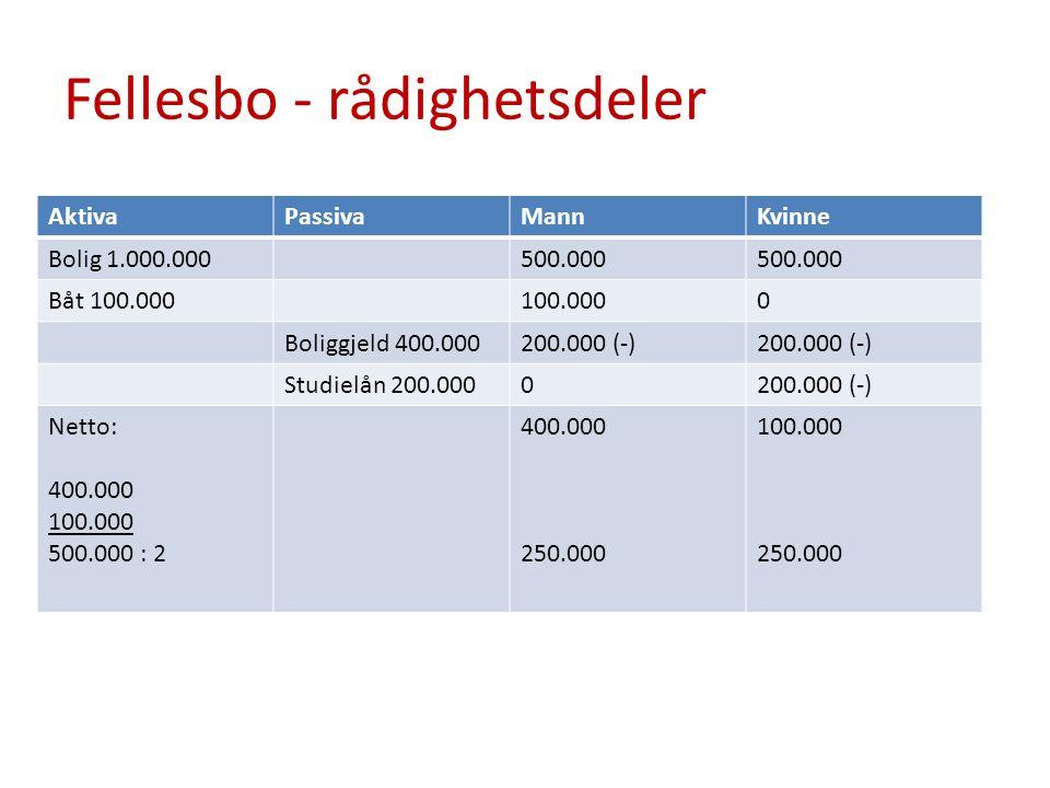 Fellesbo - rådighetsdeler AktivaPassivaMannKvinne Bolig 1.000.000500.000 Båt 100.000100.0000 Boliggjeld 400.000200.000 (-) Studielån 200.0000200.000 (-) Netto: 400.000 100.000 500.000 : 2 400.000 250.000 100.000 250.000