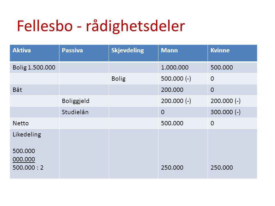 Fellesbo - rådighetsdeler AktivaPassivaSkjevdelingMannKvinne Bolig 1.500.0001.000.000500.000 Bolig500.000 (-)0 Båt200.0000 Boliggjeld200.000 (-) Studielån0300.000 (-) Netto500.0000 Likedeling 500.000 000.000 500.000 : 2250.000