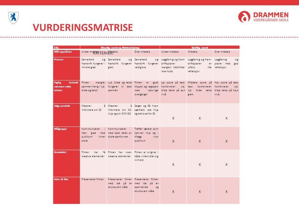 VURDERINGSMATRISE FAGMuntlig norsk og MarkedsføringSkriftlig norsk Mål-oppnåelseUnder middelsMiddelsOver middelsUnder middelsMiddelsOver middels Prosess Samarbeid og framdrift fungerer i mindre grad Samarbeid og framdrift fungerer greit Samarbeid og framdrift fungerer veldig bra Loggføring og fram- driftsplaner mangler/ tidsfrister ikke holdt Loggføring og fram- driftsplaner er utført, lite refleksjon Loggføring og planer med god refleksjon Faglig innhold sammen-satte tekster Filmen mangler sammen-heng i lyd, bilde og tekst Lyd, bilde og tekst fungerer til dels sammen Filmen er godt klippet og regissert med naturlige overganger Lav score på test.
