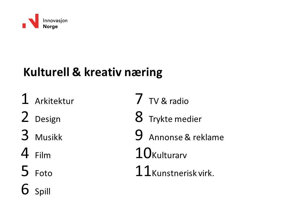 Kulturell & kreativ næring 1 Arkitektur 2 Design 3 Musikk 4 Film 5 Foto 6 Spill 7 TV & radio 8 Trykte medier 9 Annonse & reklame 10 Kulturarv 11 Kunstnerisk virk.