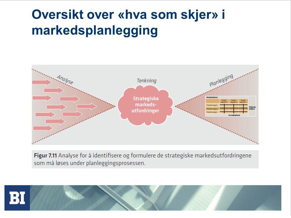 Oversikt over «hva som skjer» i markedsplanlegging