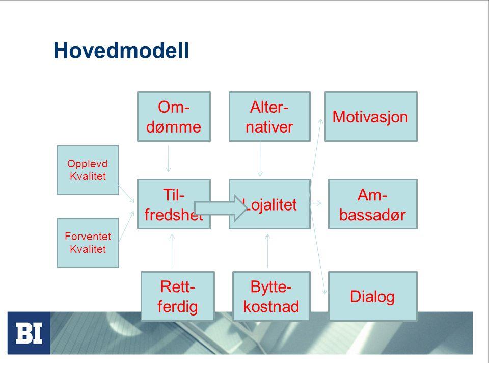 Hovedmodell Opplevd Kvalitet Forventet Kvalitet Om- dømme Til- fredshet Rett- ferdig Alter- nativer Lojalitet Bytte- kostnad Motivasjon Am- bassadør Dialog