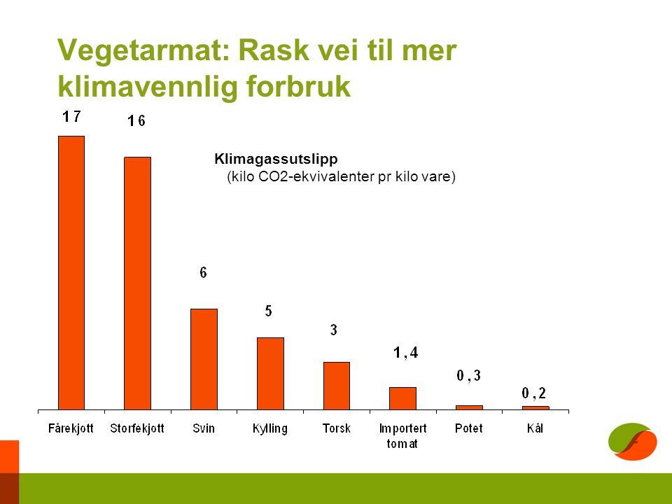 Vegetarmat: Rask vei til mer klimavennlig forbruk Klimagassutslipp (kilo CO2-ekvivalenter pr kilo vare)