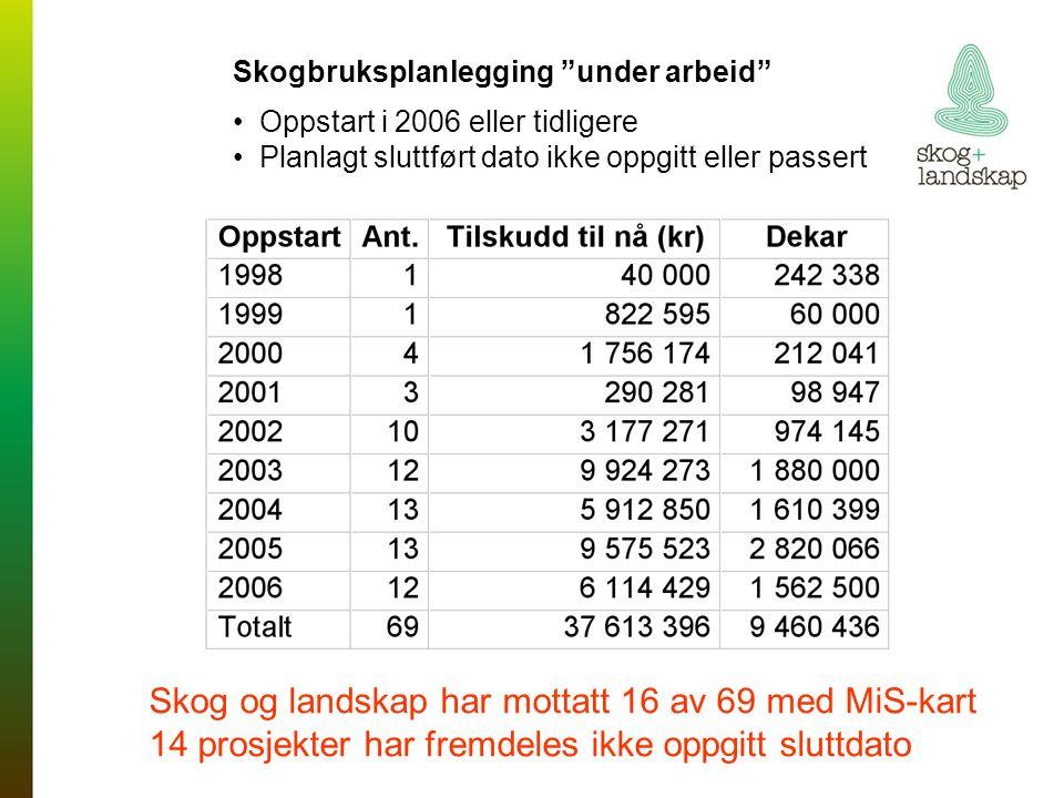 Skogbruksplanlegging under arbeid Oppstart i 2006 eller tidligere Planlagt sluttført dato ikke oppgitt eller passert Skog og landskap har mottatt 16 av 69 med MiS-kart 14 prosjekter har fremdeles ikke oppgitt sluttdato