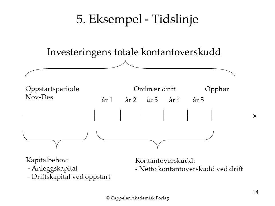 © Cappelen Akademisk Forlag 14 5. Eksempel - Tidslinje Investeringens totale kontantoverskudd år 1år 2 år 3 Oppstartsperiode Nov-Des Ordinær drift Kap