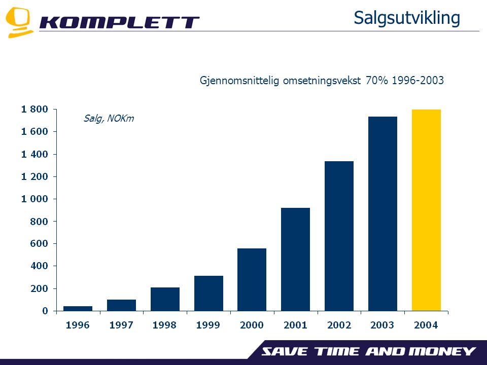 Salgsutvikling Gjennomsnittelig omsetningsvekst 70% 1996-2003 Salg, NOKm
