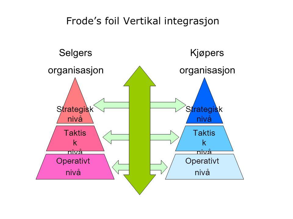 Strategisk nivå Taktis k nivå Operativt nivå Selgers organisasjon Kjøpers organisasjon Strategisk nivå Taktis k nivå Operativt nivå Frode's foil Verti