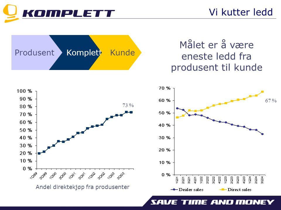 Produsent Komplett Kunde Andel direktekjøp fra produsenter 73 % Målet er å være eneste ledd fra produsent til kunde 67 % Vi kutter ledd