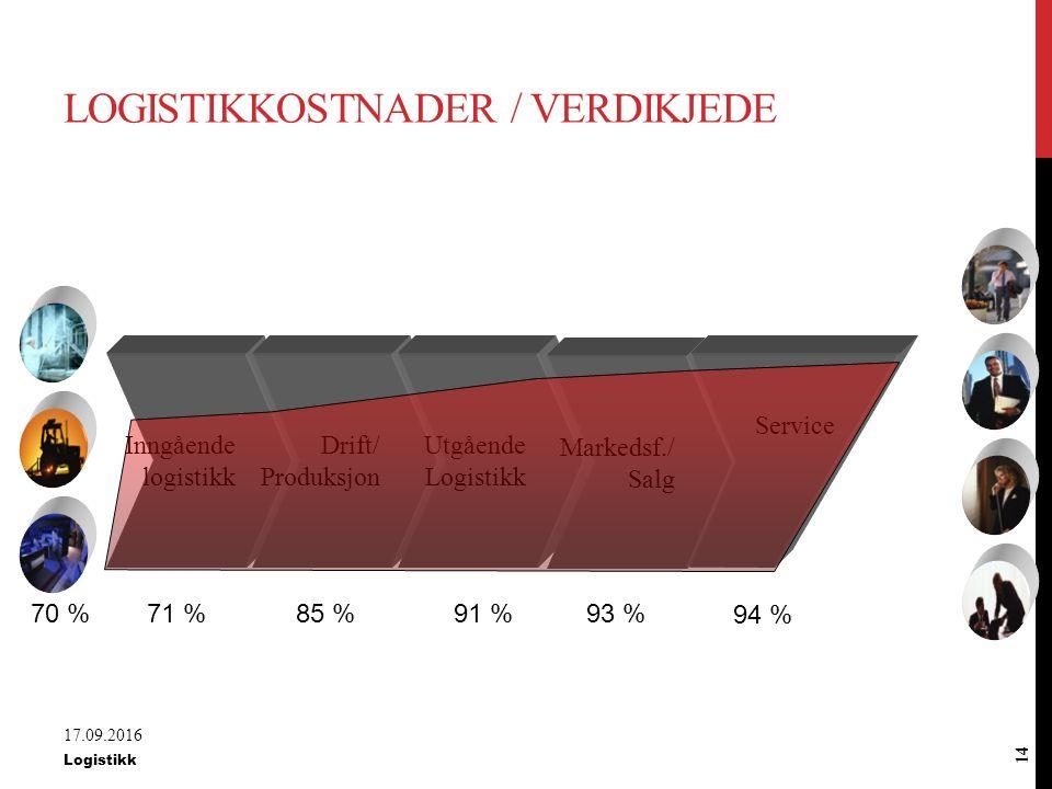 LOGISTIKKOSTNADER / VERDIKJEDE BeskrivelseAndel av totalAkk Innkjøpskostnader70,000 %70,0 % Inngående logistikk1,276 %71,3 % Produksjon13,83 %85,1 % Utgående logistikk6,071 %91,2 % Marked / Salg1,50 %92,7 % Service / Returer1,019 %93,7 % Fortjeneste6,30 %100,0 % 17.09.2016 Logistikk 13