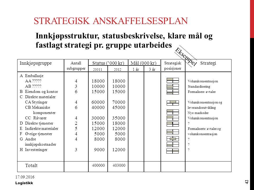 Innkjøpsstrategi Innkjøpsstrategi vil bli fastlagt med utgangspunkt i strategisk posisjon.