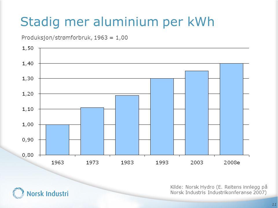 11 Stadig mer aluminium per kWh Produksjon/strømforbruk, 1963 = 1,00 Kilde: Norsk Hydro (E.