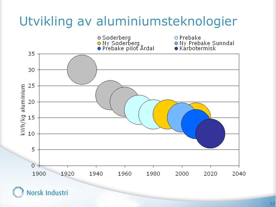 13 Utvikling av aluminiumsteknologier