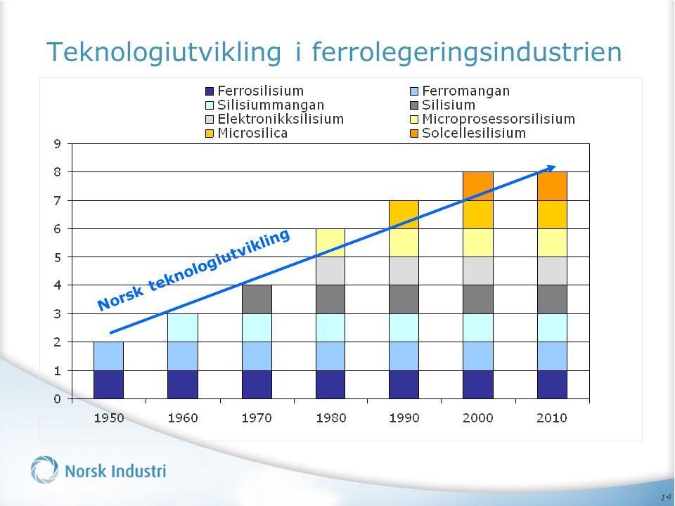 14 Teknologiutvikling i ferrolegeringsindustrien Norsk teknologiutvikling