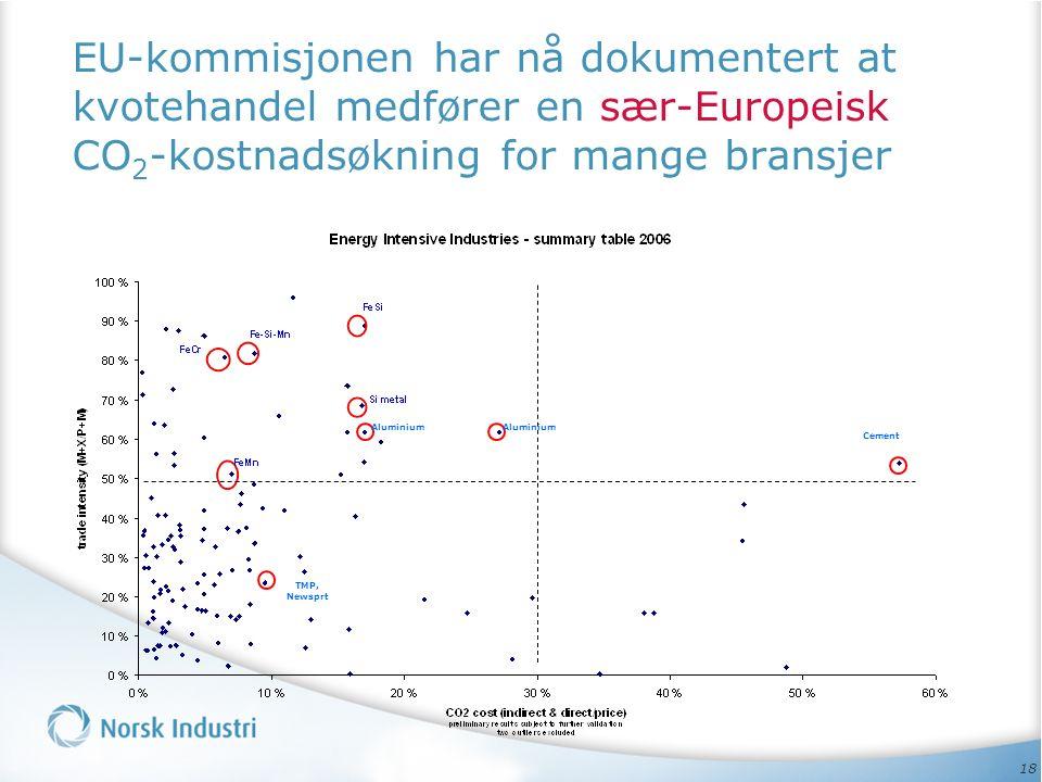 18 EU-kommisjonen har nå dokumentert at kvotehandel medfører en sær-Europeisk CO 2 -kostnadsøkning for mange bransjer Cement Aluminium TMP, Newsprt