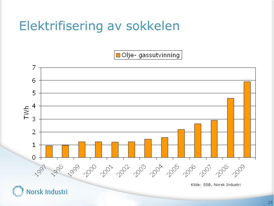 25 Elektrifisering av sokkelen Kilde: SSB, Norsk Industri
