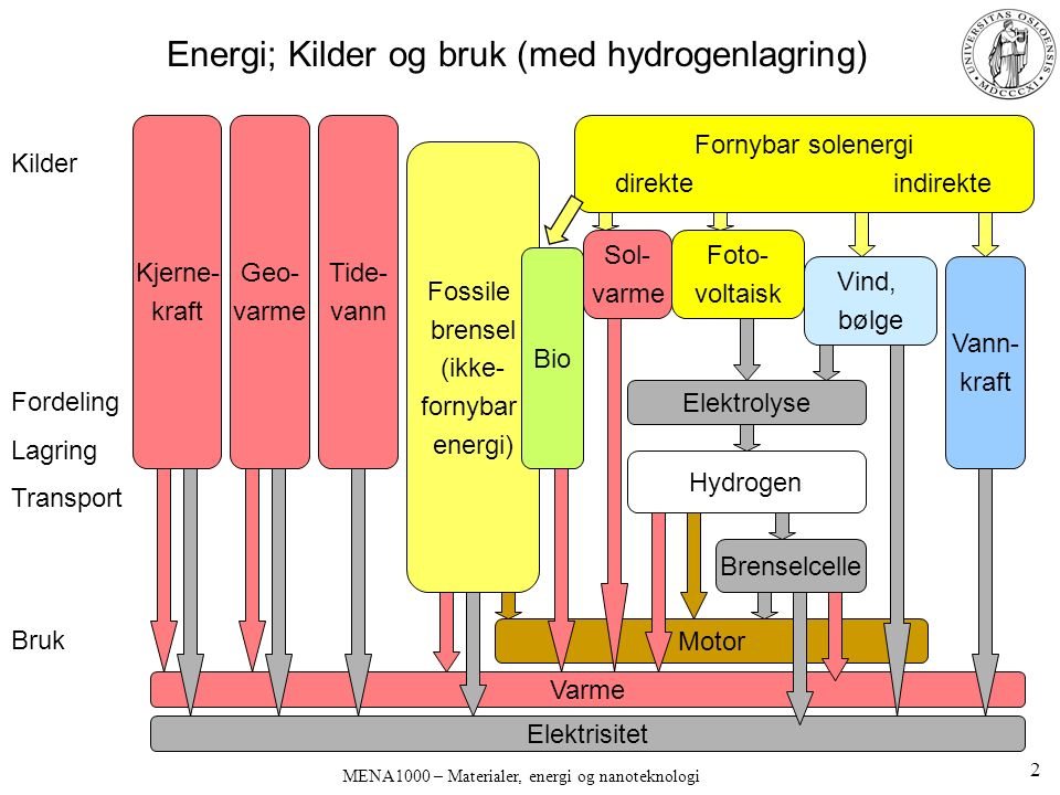 MENA 1000 – Materialer, energi og nanoteknologi Andre energilagringsmetoder Mekanisk potensiell energi –Lufttrykk – tomme gruveganger –Vanntrykk – pumping opp til bassenger og sjøer Mekanisk kinetisk energi –Løpehjul (flywheel) –Superledende magnetisk friksjonsfri opplagring Sikkerhetsaspekt.