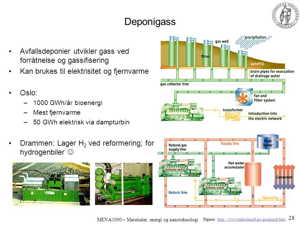 MENA1000 – Materialer, energi og nanoteknologi Deponigass Avfallsdeponier utvikler gass ved forråtnelse og gassifisering Kan brukes til elektrisitet og fjernvarme Oslo: –1000 GWh/år bioenergi –Mest fjernvarme –50 GWh elektrisk via dampturbin Drammen: Lager H 2 ved reformering; for hydrogenbiler Figurer: http://www.mikrokraft.no/gasskraft.htmhttp://www.mikrokraft.no/gasskraft.htm 28
