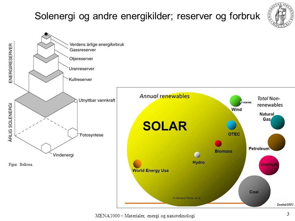 MENA1000 – Materialer, energi og nanoteknologi Olje Råolje: –Gass, flytende, fast –Varierende svovelinnhold Fraksjonert destillasjon, bl.a.: –Gass (n=1..2) –LPG (Liquefied Petroleum Gas) (n=3..4) –Bensin (n=5..8) –Flybensin og diesel (n=9..16) –Oljer (fyring, smøring) (n=16..30) –Paraffinvoks (n>25) –Asfalt (n>35) Cracking –Deling i mindre komponenter –Øker andelen lettere råstoffer, for bensin og polymerer Prosessering –Hydrogenering/dehydrogenering –Oksidasjon, aromatisering, polymerisering Petroleumsindustri: olje og gass Petrokjemisk industri: avledede produkter Destillasjonstårn og cracker Figur: Wade: Organic Chemistry 34