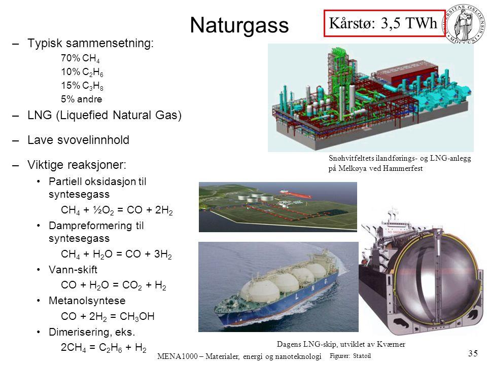 MENA1000 – Materialer, energi og nanoteknologi –Typisk sammensetning: 70% CH 4 10% C 2 H 6 15% C 3 H 8 5% andre –LNG (Liquefied Natural Gas) –Lave svovelinnhold –Viktige reaksjoner: Partiell oksidasjon til syntesegass CH 4 + ½O 2 = CO + 2H 2 Dampreformering til syntesegass CH 4 + H 2 O = CO + 3H 2 Vann-skift CO + H 2 O = CO 2 + H 2 Metanolsyntese CO + 2H 2 = CH 3 OH Dimerisering, eks.