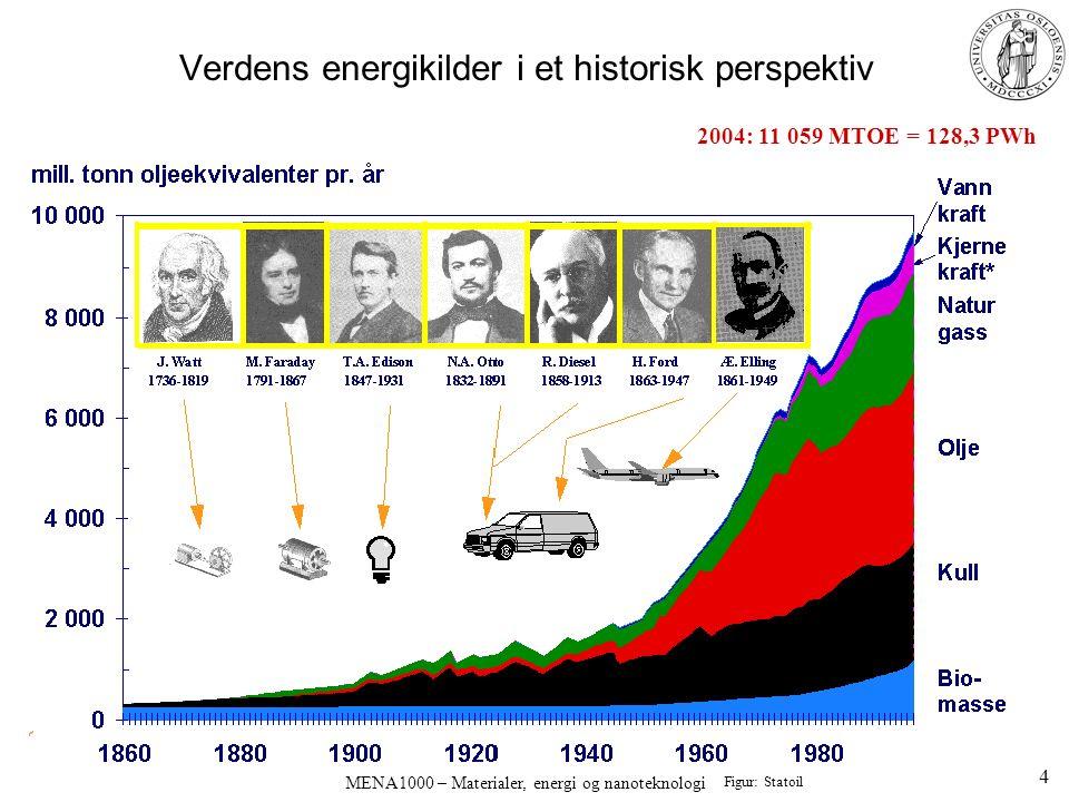 MENA 1000 – Materialer, energi og nanoteknologi Virkningsgrad (effektivitet) = avgitt effekt dividert på tilført energi per tidsenhet –tilført energi oftest lik varmeinnholdet (reaksjonsentalpi) for brenselet –Virkningsgrad typisk 20% (bil) til 50% (gassturbin) Tap: –Irreversibel termodynamikk, Carnotsyklus –Varmetap –Ufullstendig brenselutnyttelse –Friksjon –Tomgang –Tapene blir til varme; kan utnyttes og øke total effektivitet Dampturbin og generator Termoelektrisk restvarmegenerator Oppvarming av bil Fjernvarme til hus 45