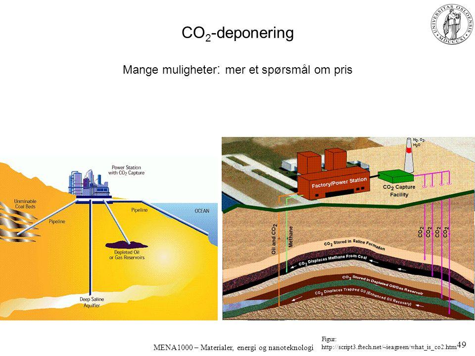 MENA1000 – Materialer, energi og nanoteknologi CO 2 -deponering Mange muligheter : mer et spørsmål om pris Figur: http://script3.ftech.net/~ieagreen/what_is_co2.htm 49