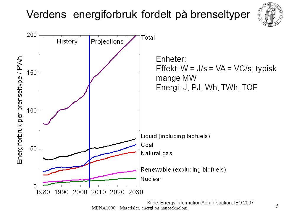 Kilde: Energy Information Administration, IEO 2007 Verdens energiforbruk fordelt på brenseltyper Enheter: Effekt: W = J/s = VA = VC/s; typisk mange MW Energi: J, PJ, Wh, TWh, TOE 5 MENA1000 – Materialer, energi og nanoteknologi