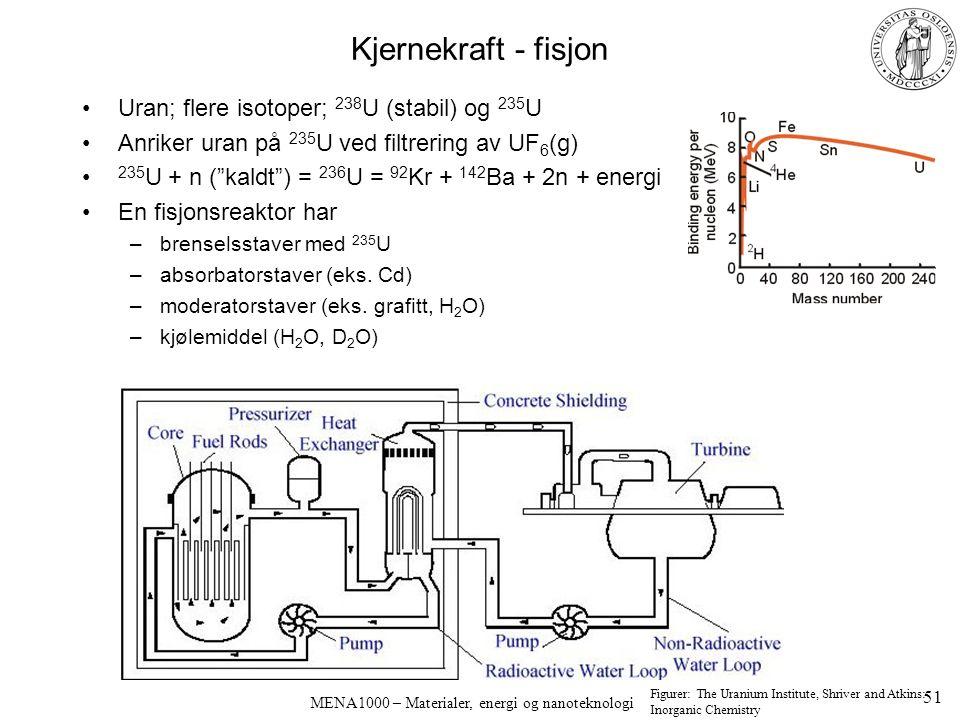 MENA1000 – Materialer, energi og nanoteknologi Kjernekraft - fisjon Uran; flere isotoper; 238 U (stabil) og 235 U Anriker uran på 235 U ved filtrering av UF 6 (g) 235 U + n ( kaldt ) = 236 U = 92 Kr + 142 Ba + 2n + energi En fisjonsreaktor har –brenselsstaver med 235 U –absorbatorstaver (eks.