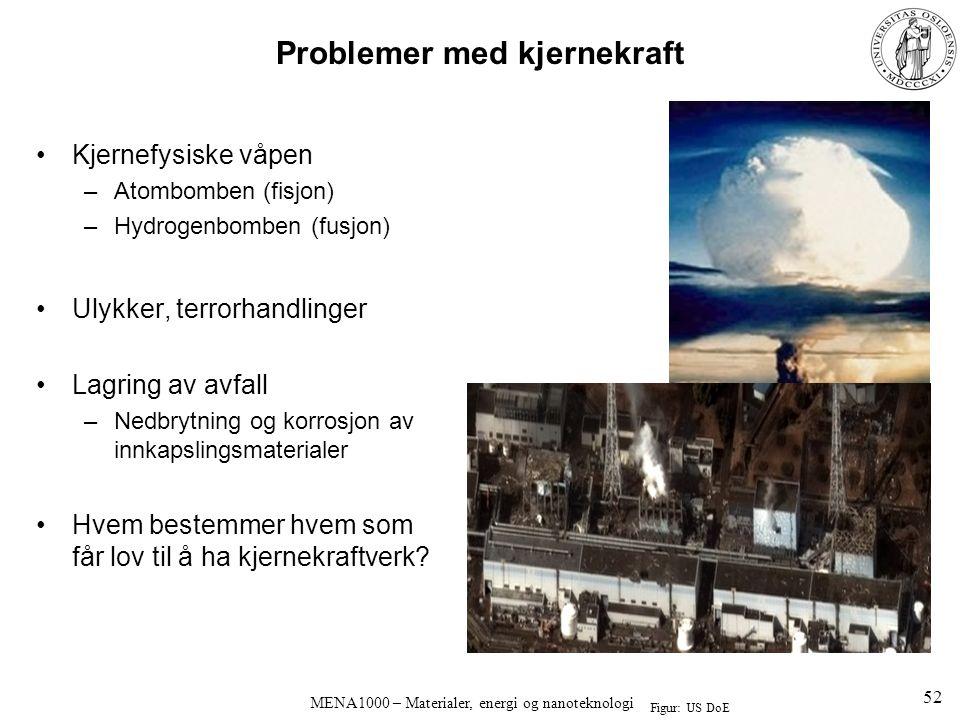 MENA1000 – Materialer, energi og nanoteknologi Problemer med kjernekraft Kjernefysiske våpen –Atombomben (fisjon) –Hydrogenbomben (fusjon) Ulykker, terrorhandlinger Lagring av avfall –Nedbrytning og korrosjon av innkapslingsmaterialer Hvem bestemmer hvem som får lov til å ha kjernekraftverk.